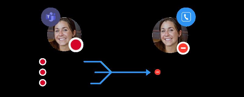 """Hvis din Teams status enten er """"In a call"""", """"In a meeting"""" eller """"Presenting"""" bliver du sat som optaget på alle dine telefoner."""